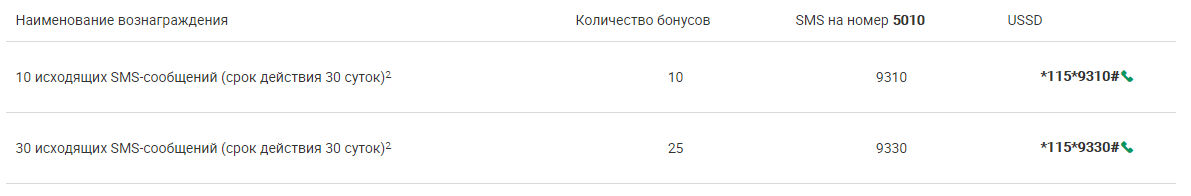 Перевести баллы в СМС на Мегафоне Поволжье