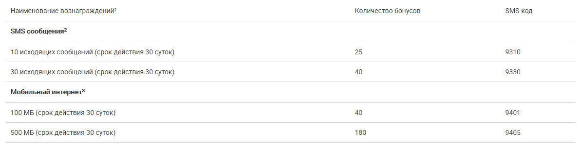 Таблица с помощью которой можно поменять баллы на СМС в Москве и Московской области