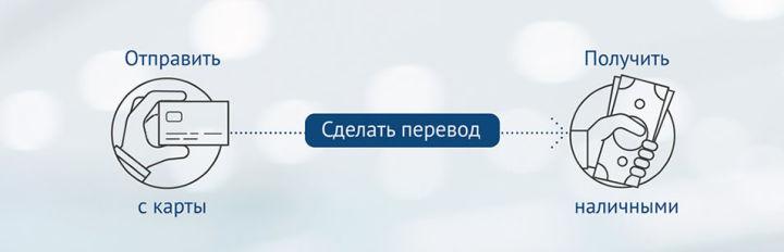 Денежный перевод Юнистрим легко отправить и легко получить