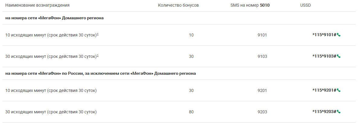 Информационная таблица по активации баллов на мегафоне в минуты Поволжье