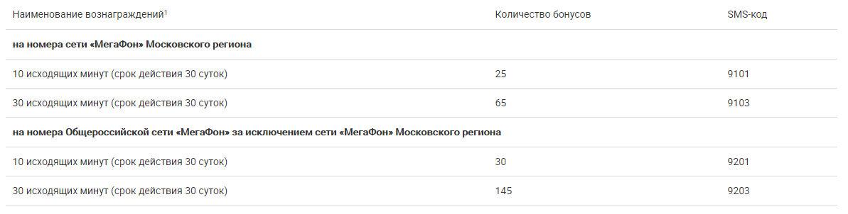 Таблица для Москвы и Московской области