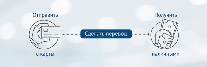 Получить перевод Юнистрим можно в отделениях Юниаструм банка