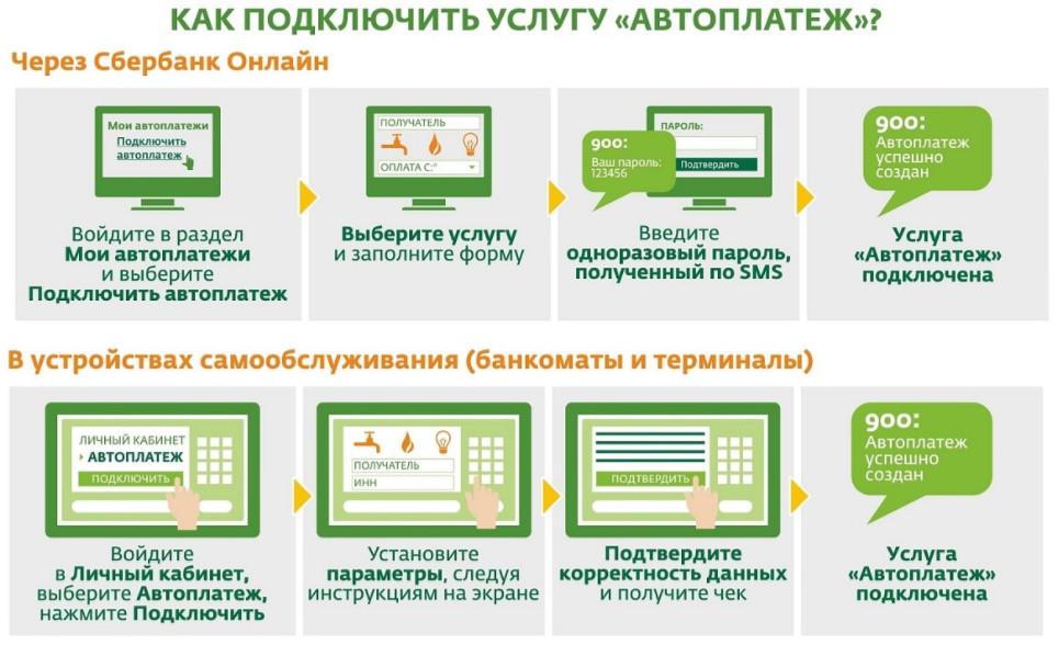 Пошаговая инструкция подключения услуги автоматического пополнения через банкомат и личный кабинет владельца карты