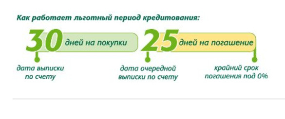 Крайний срок погашения использованных кредитных средств, не оплачивая проценты, составляет 55 дней