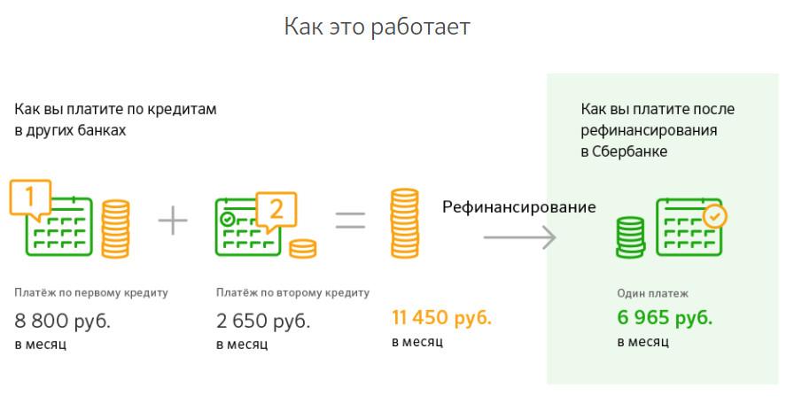 Пример расчета платежа после перекредитования для физического лица