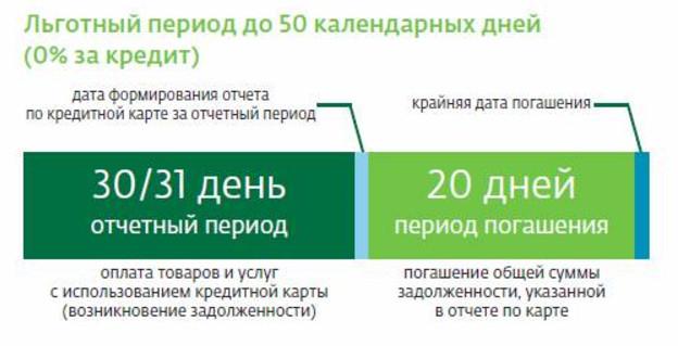 Льготный период формируется из отчетного периода и периода погашения и составляет до 50 дней