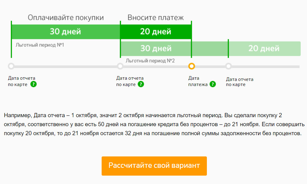 На сайте банковского учреждения имеется возможность индивидуально рассчитать параметры льготного периода по своей кредитной карте