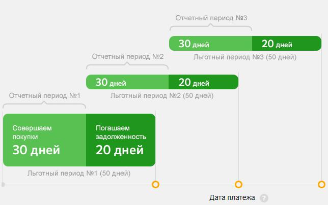 Очередность периодов совершения платежей по погашению долга в Сбербанке