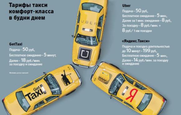 Опытные водители рекомендуют подключаться сразу к нескольким сервисам и выбирать более выгодные для себя поездки