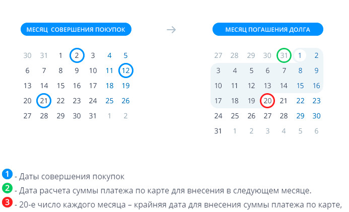 Кредит на карту без документов украина